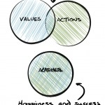Let healthy project values guide your actions.